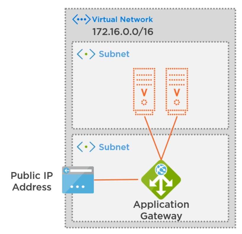 Azure Application Gateway